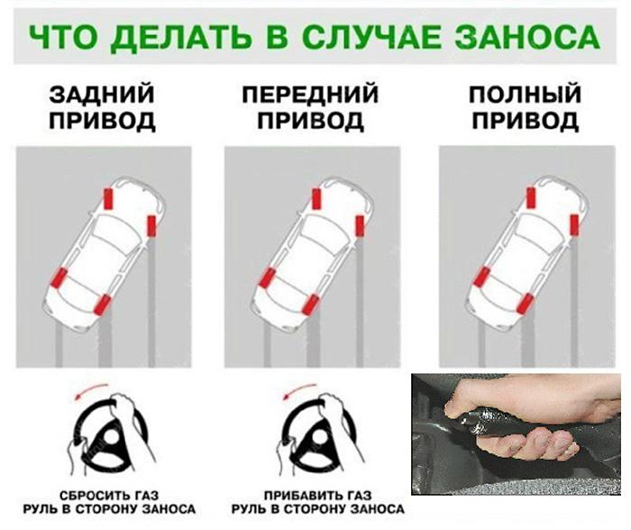Как входить в управляемый занос на автомобилях с разным приводом